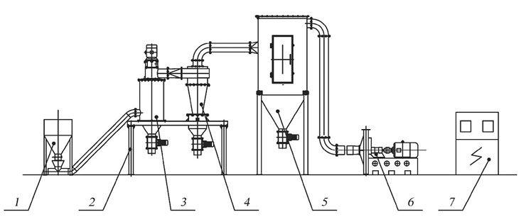 气流粉碎机_HFZ系列气流分级机